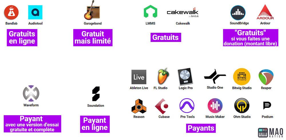 L'ensemble des DAWs disponibles classés par catégories